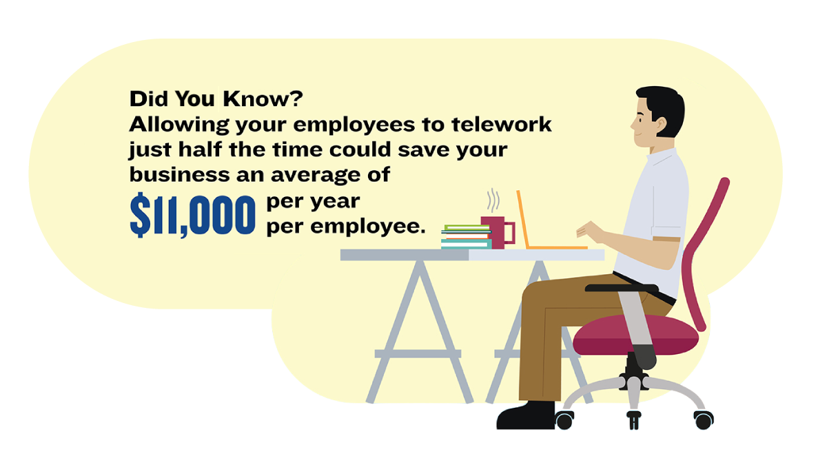 Did you know? Allowing your employees to telework just half the time could save your business an average of $11,000 per employee
